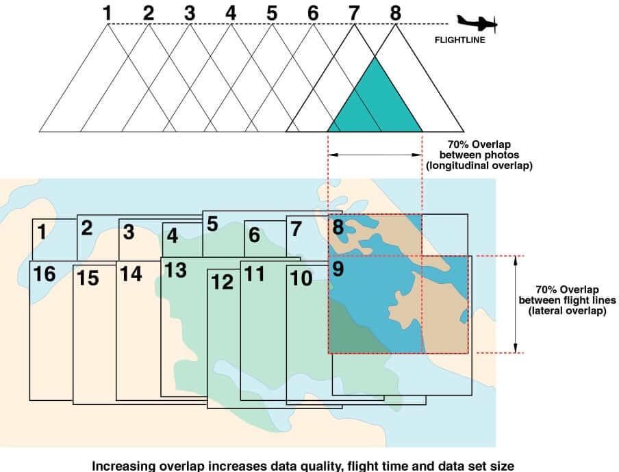 aerial survey overlap