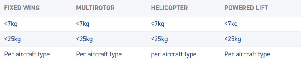 Remote Pilot Licence training categories
