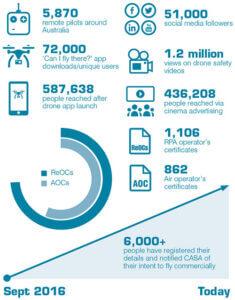 drone registration helps statistical data