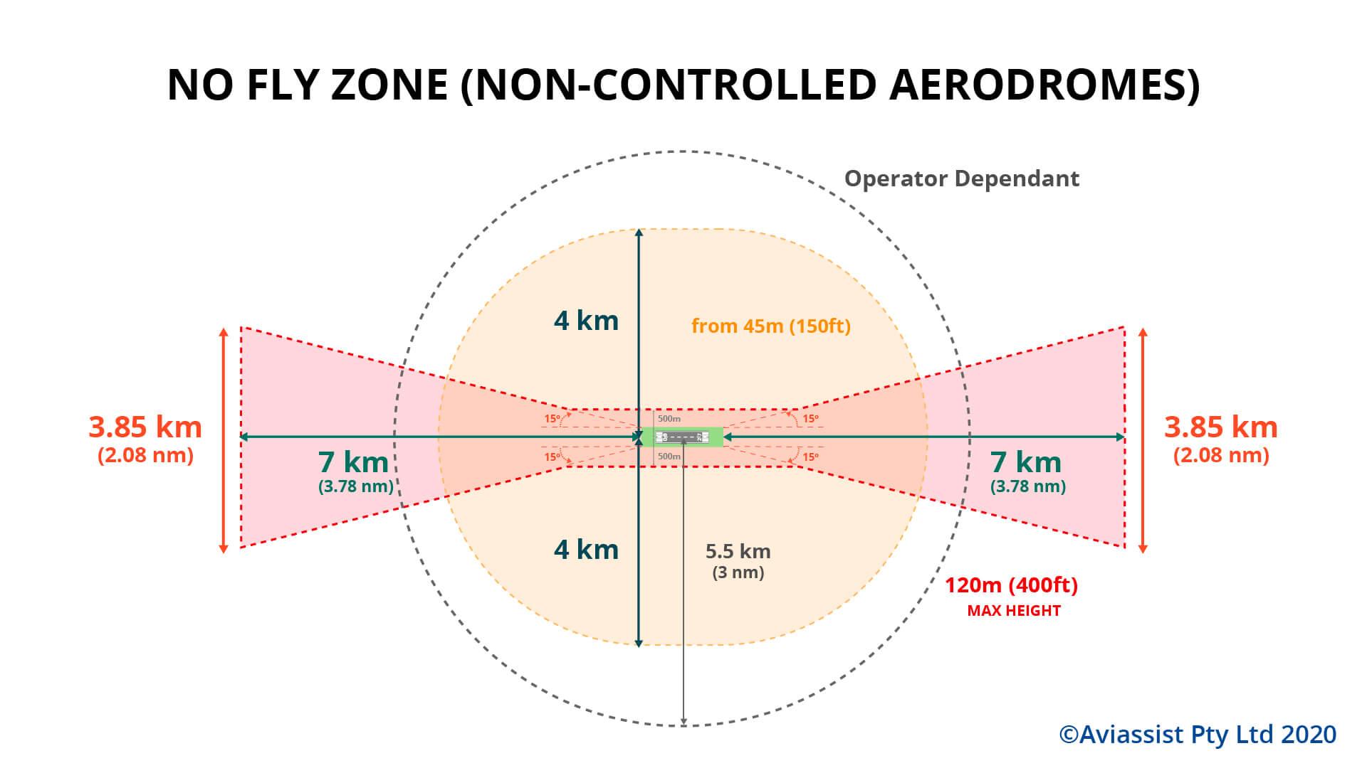 drone no fly zone non controlled aerodrome