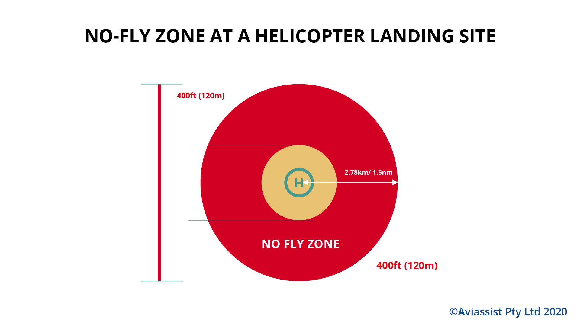 drone no fly zone for heliport