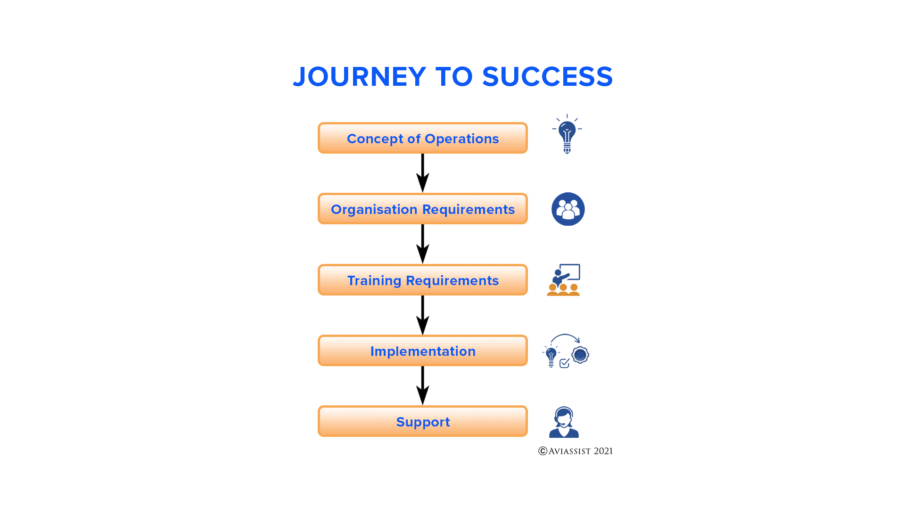 Aviassist Journey to Success conops to implementation