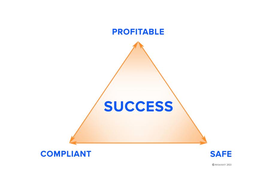 Aviassist Success Triangle